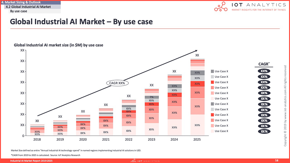 Industrial AI Market Report 2020-2025 - Global Industrial AI Market by use case
