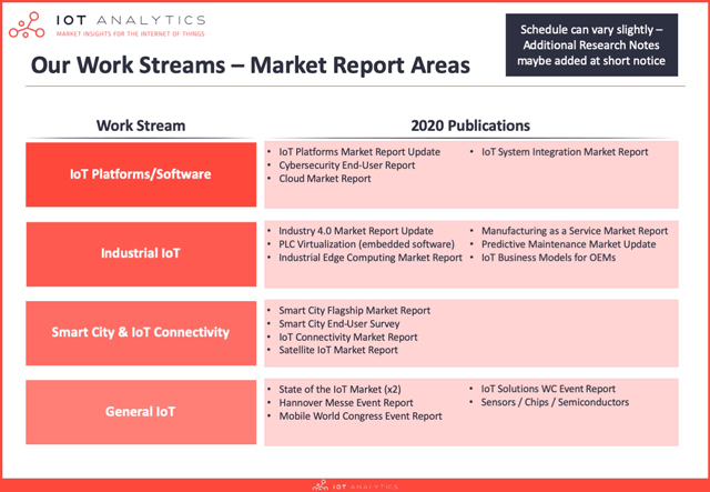iot research subscription - reports 2020