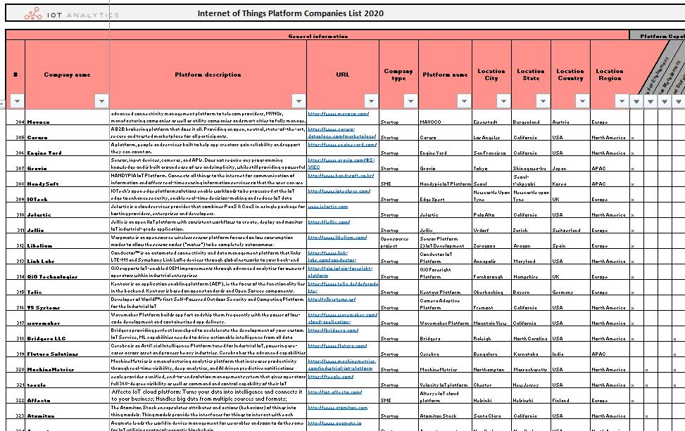 List Of 620 IoT Platform Companies Example Image