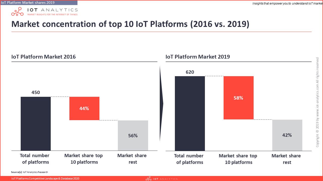 IoT Platforms Company Landscape 2016 vs. 2019