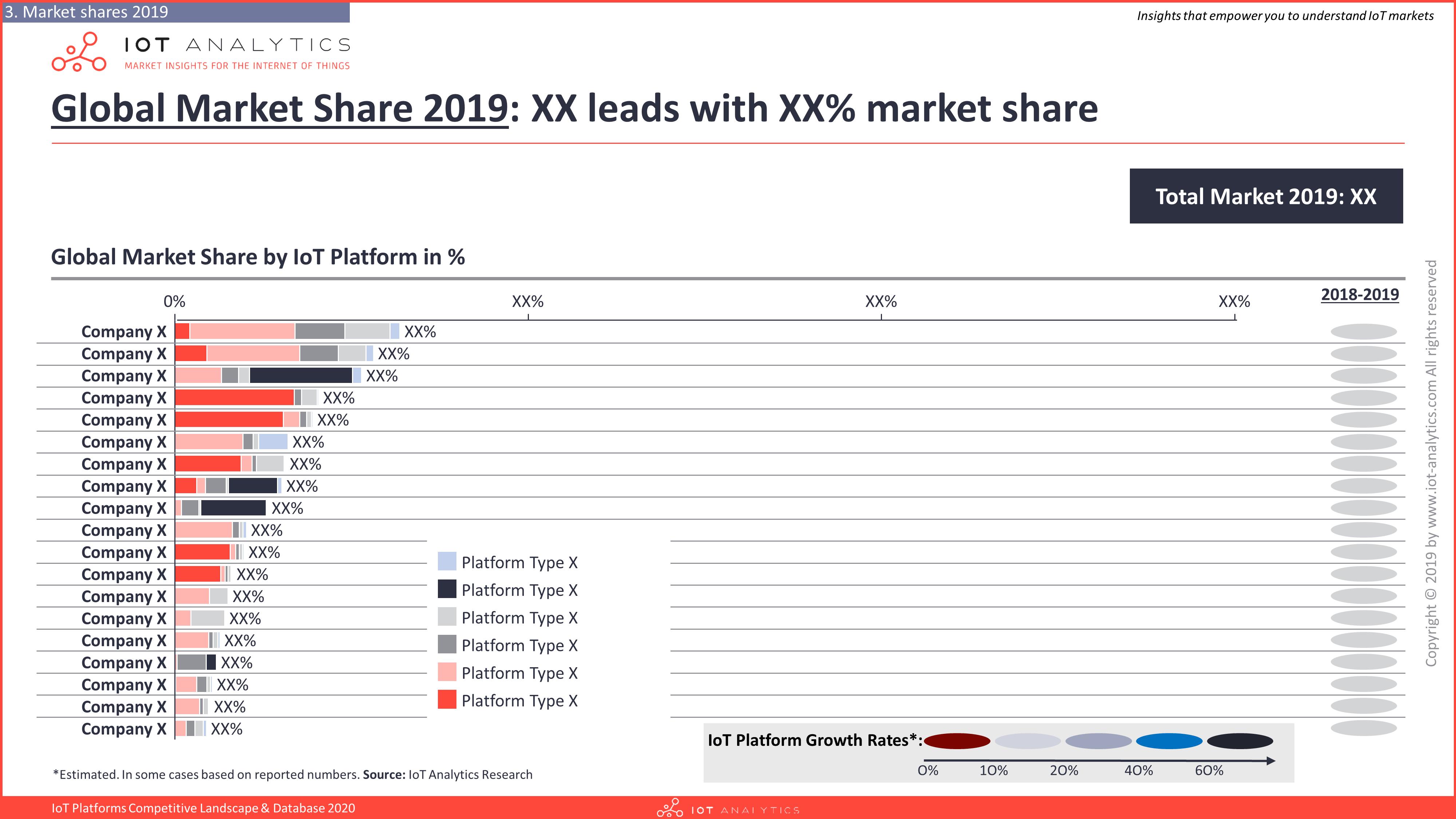IoT Platforms Company Landscape & Database 2020 - by share-min