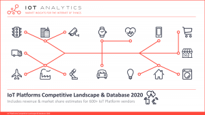IoT Platforms Company Landscape & Database 2020 - coverpage