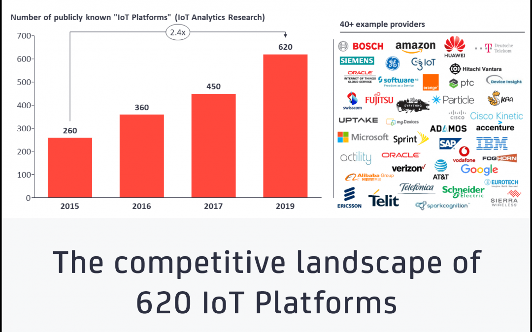 IoT Platform Companies Landscape 2019/2020: 620 IoT Platforms globally