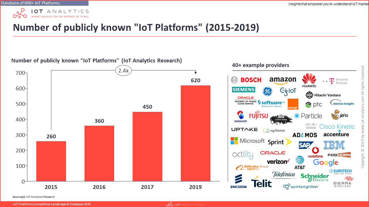 Number of IoT Platforms 2015 - 2019