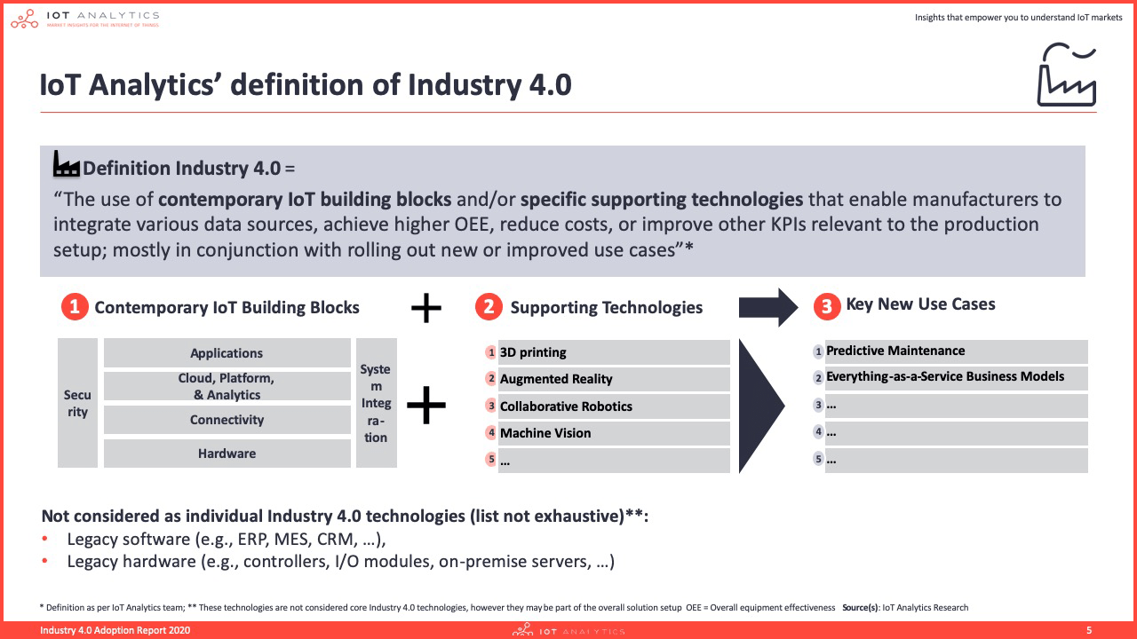 Industry 4.0 & Smart Manufacturing Adoption Report -  Definition