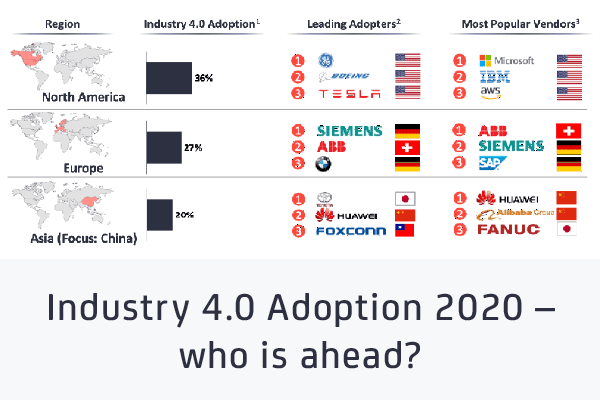 Industry 4.0 Adoption 2020 – who is ahead?