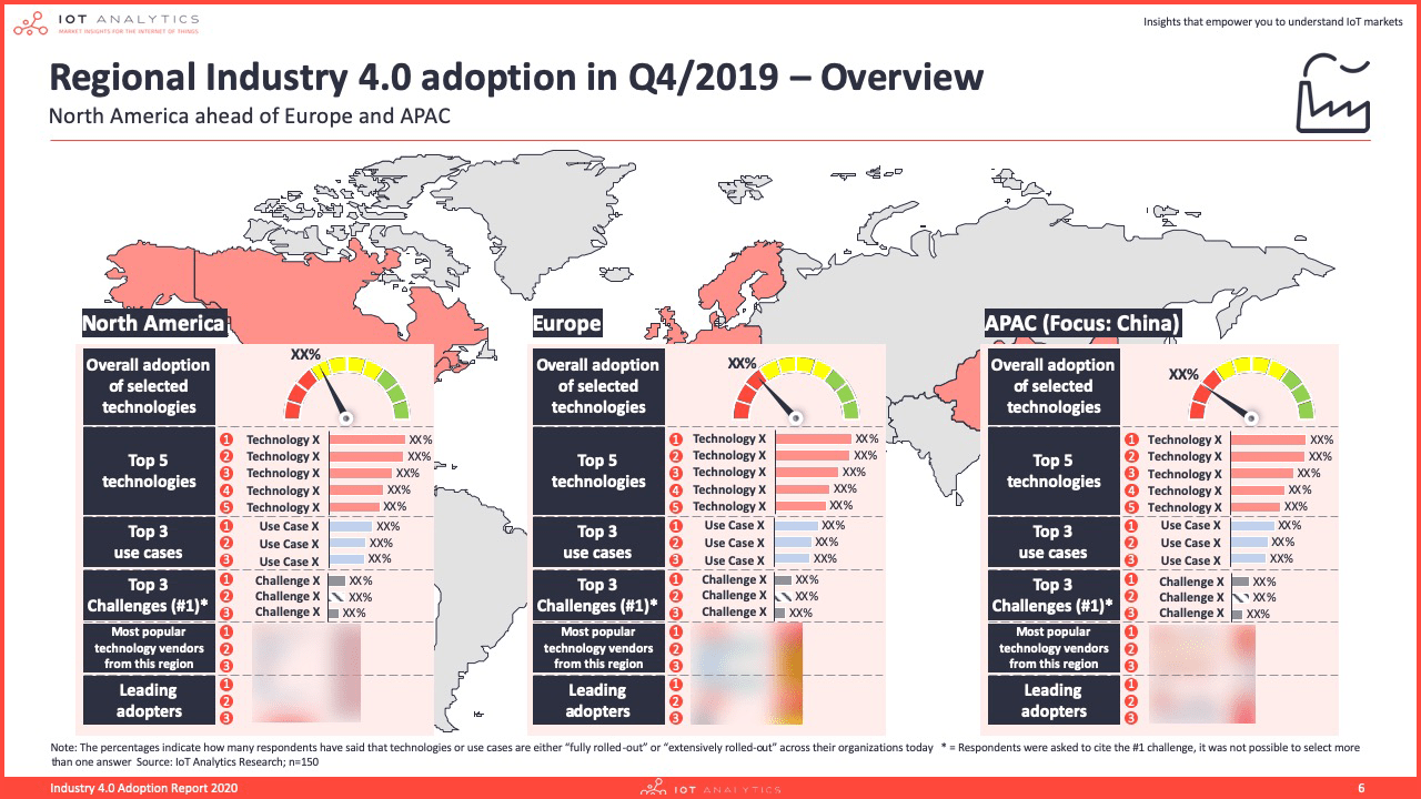 Industry 4.0 & Smart Manufacturing Adoption Report 2020 - Regional industry adoption overview