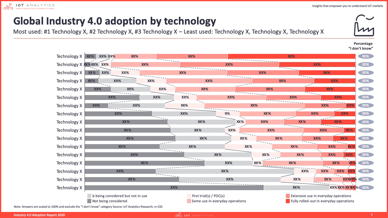 Industry 4.0 & Smart Manufacturing Adoption Report 2020 - Global industry 4.0 adoption by technology