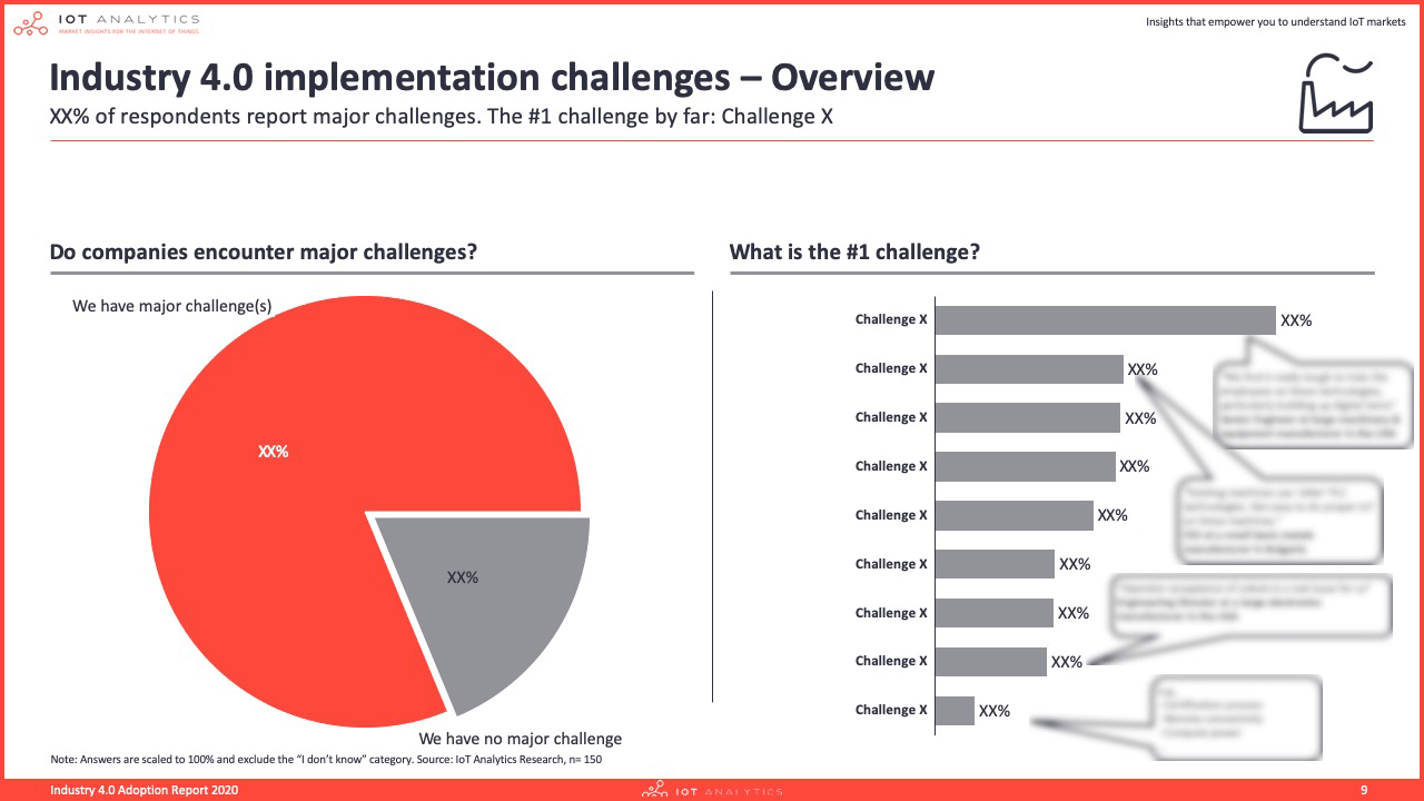 Industry 4.0 adoption report 2020 - Industry 4.0 implementation challenges overview