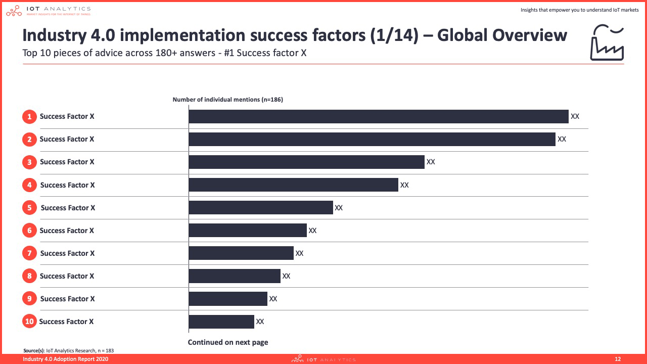 Industry 4.0 adoption report 2020 - Industry 4.0 implementation success factors overview