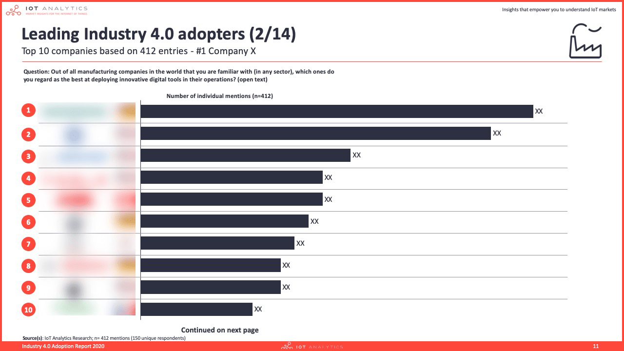 Industry 4.0 & Smart Manufacturing Adoption Report 2020 - Leading industry 4.0 adopters