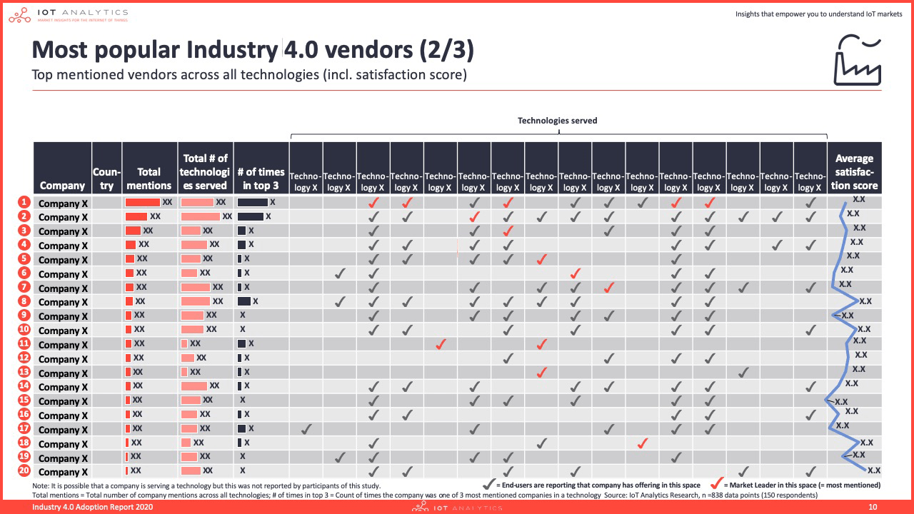 Industry 4.0 & Smart Manufacturing Adoption Report 2020 - Most popular industry 4.0 vendors