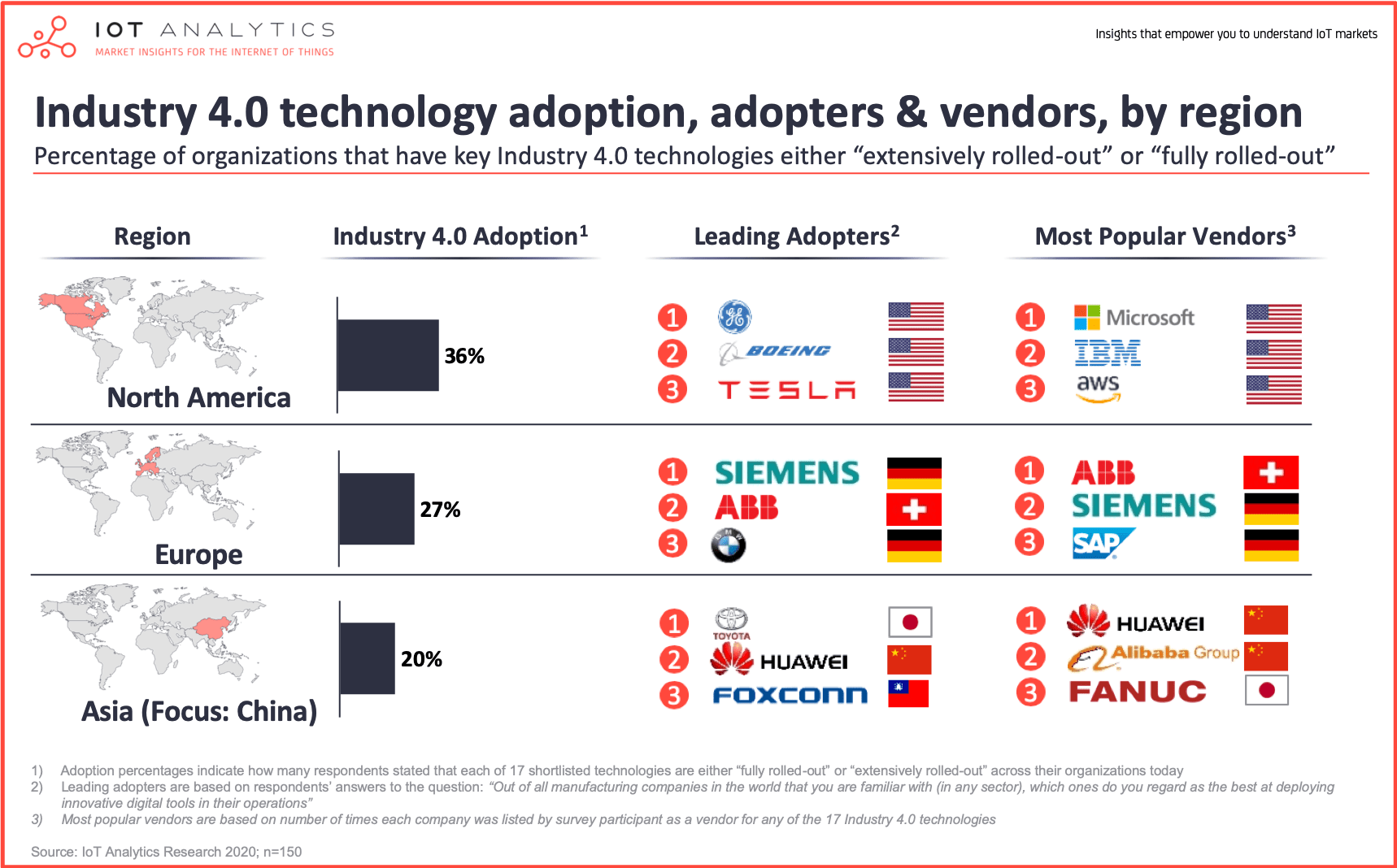 Industry 4.0 & Smart Manufacturing Adoption Report 2020 - Technology adoption vendors by region
