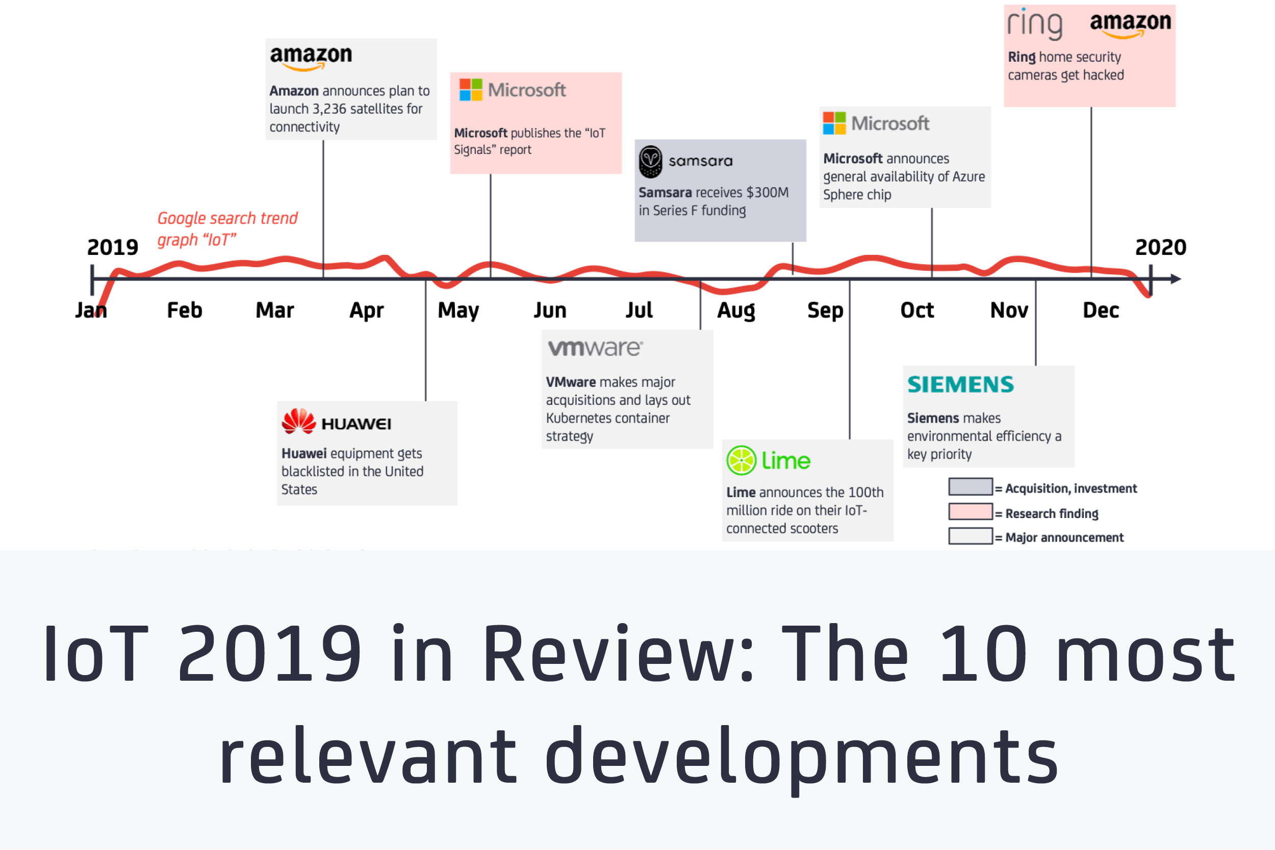 IoT 2019 in review - feature image