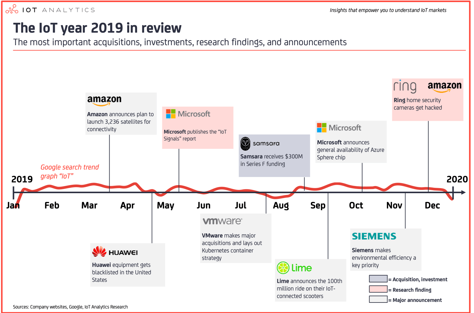 IoT 2019 in review