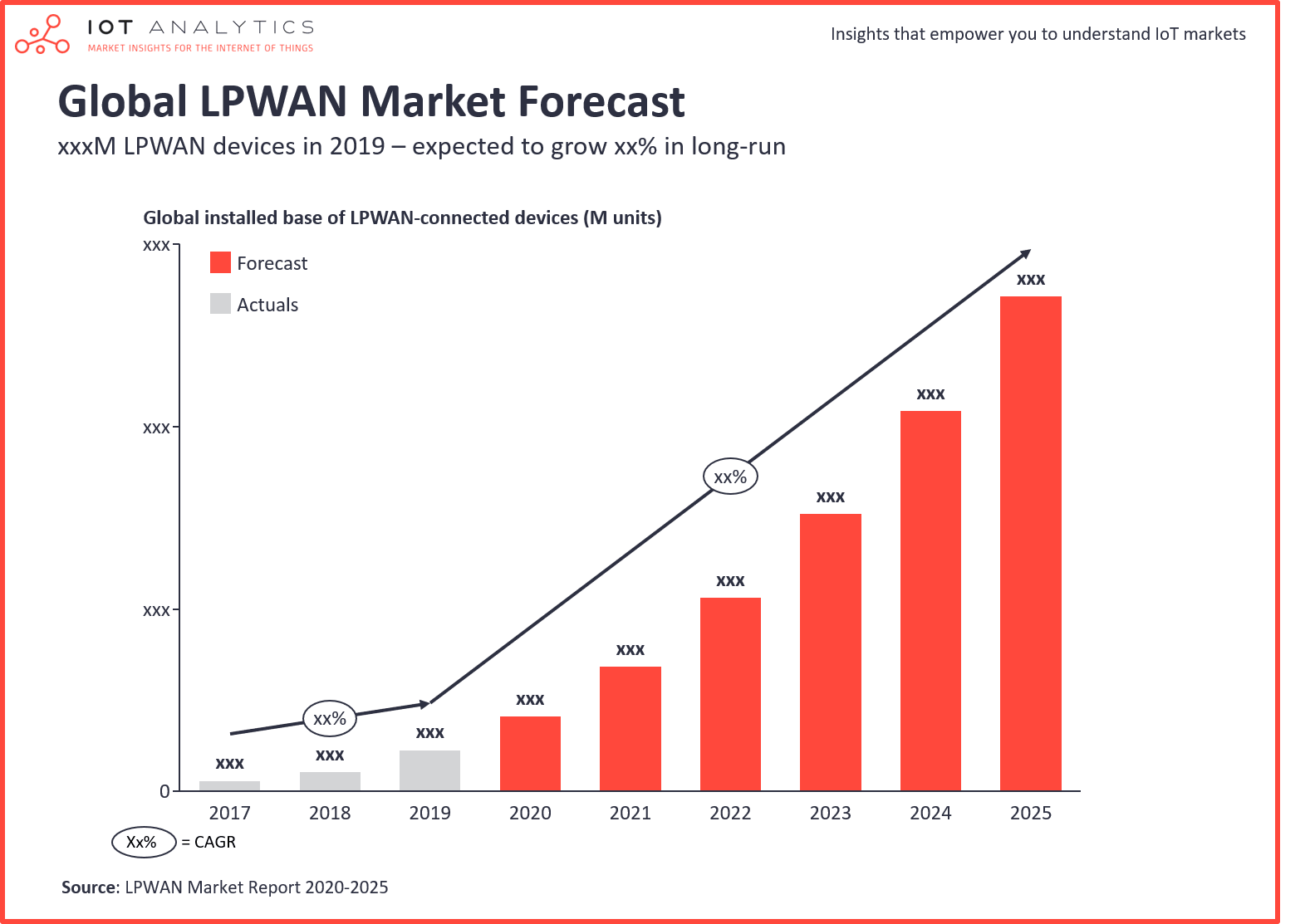 IoT Analytics - Global LPWAN Market 2020-2025