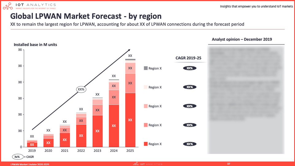 LPWAN Market Report 2020 - Forecast global LPWAN market by region