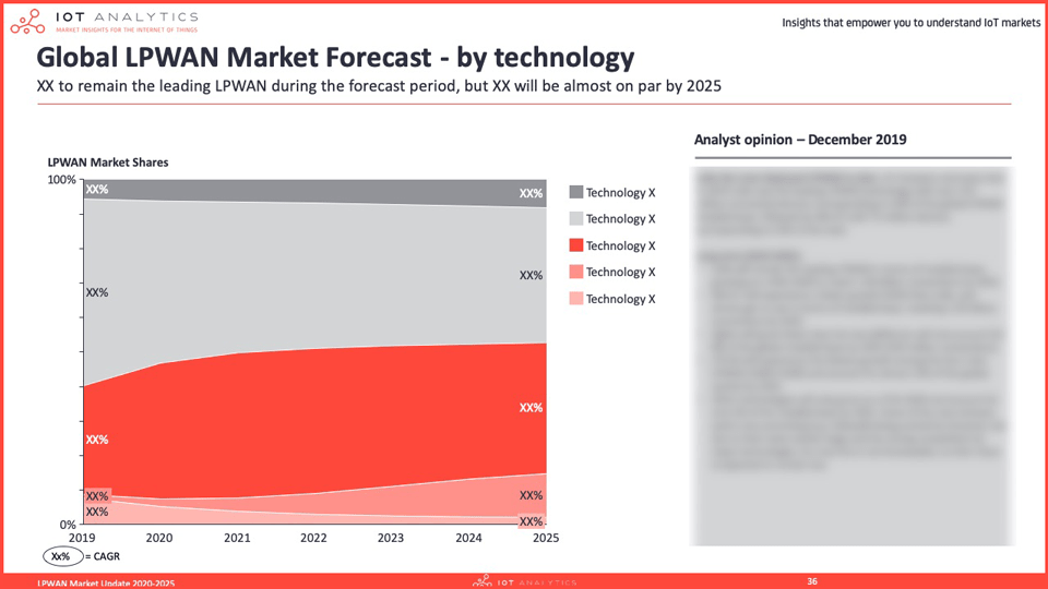 LPWAN Market Report 2020 - Forecast market share by technology