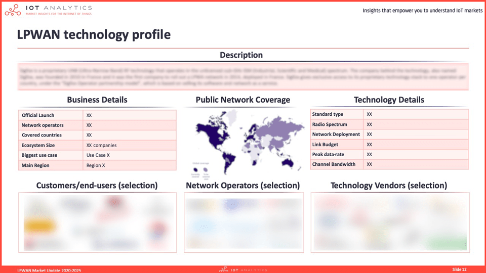 LPWAN Market Report 2020 - Technology profile