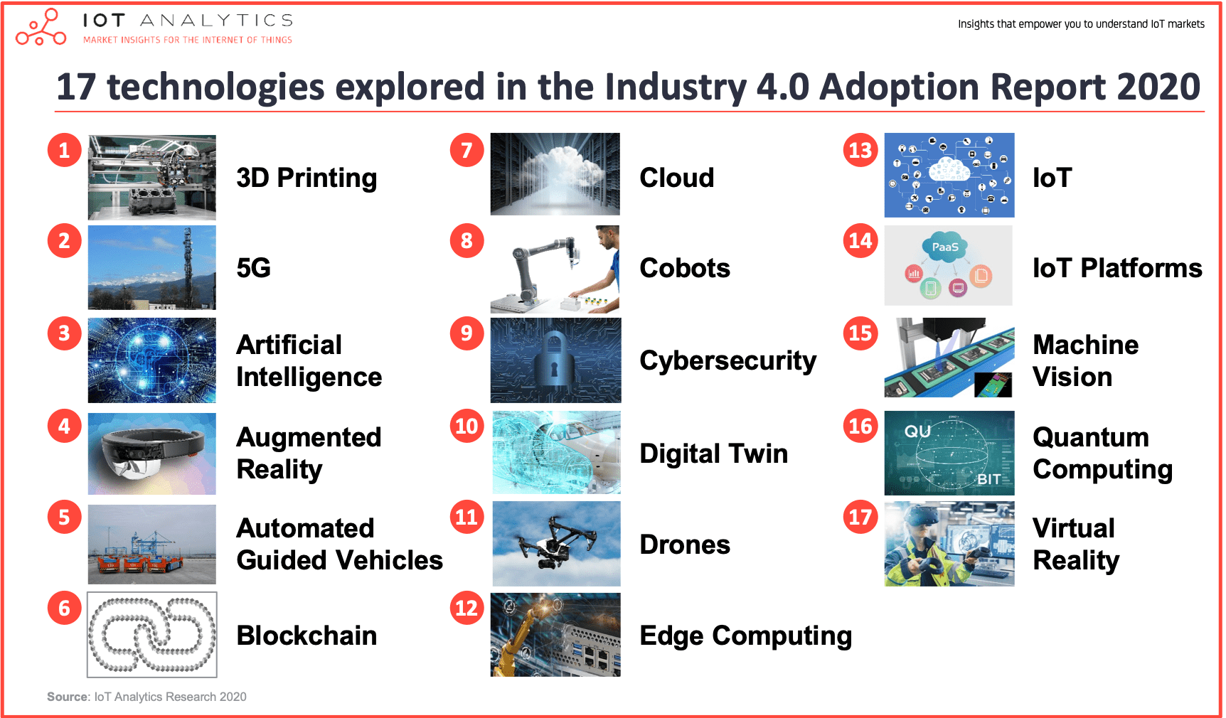 17 technologies explored in the Industry 4.0 Adoption Report 2020