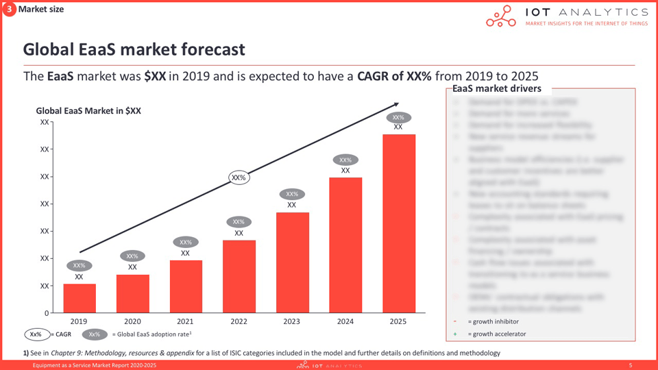 Equipment-as-a-Service-Market-Report-2020-2025-Global-EaaS-market-forecast