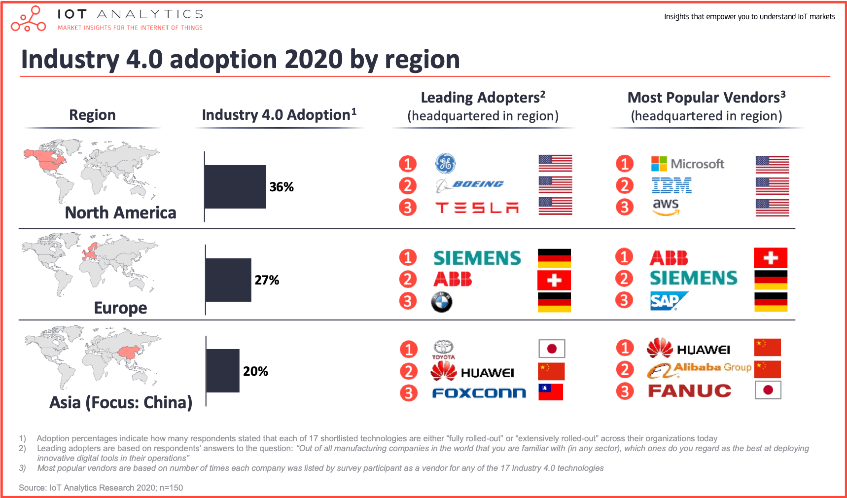 Industry 4.0 adoption 2020 by region