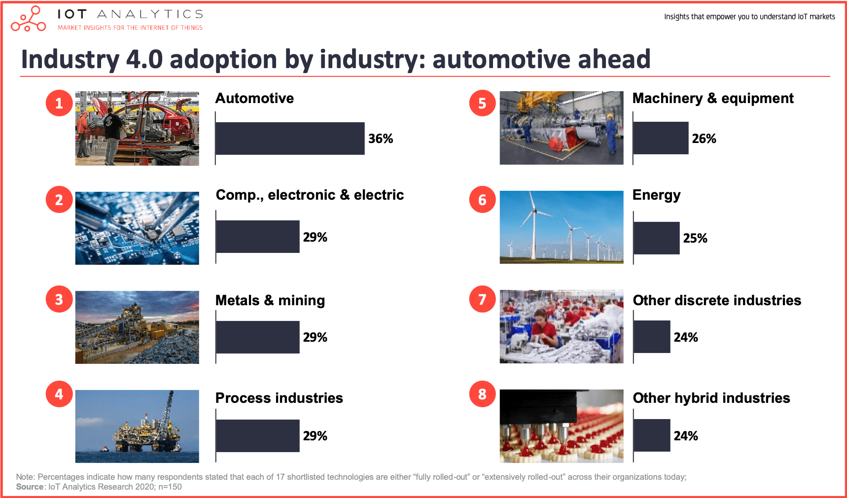 Industry 4.0 adoption by industry- automotive ahead