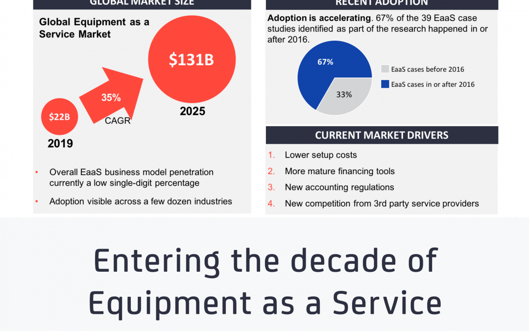 Entering the decade of equipment as a service – characteristics of the machine outcome economy