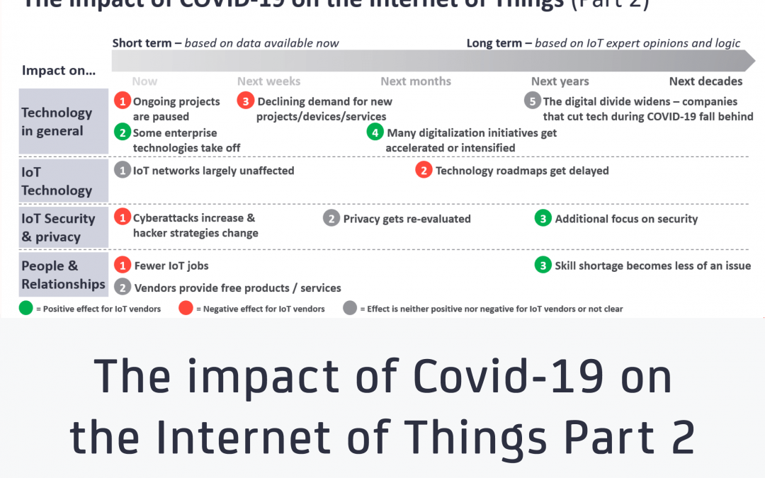 The impact of Covid-19 on the Internet of Things – now and beyond the Great Lockdown: Part 2 of 2