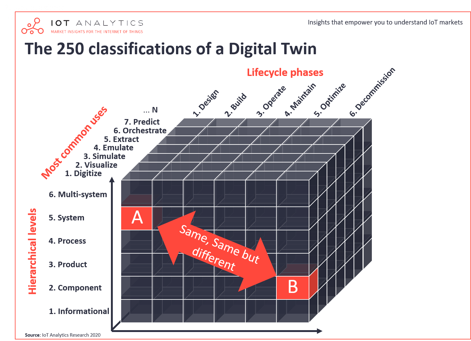 250 classifications of Digital Twin technology
