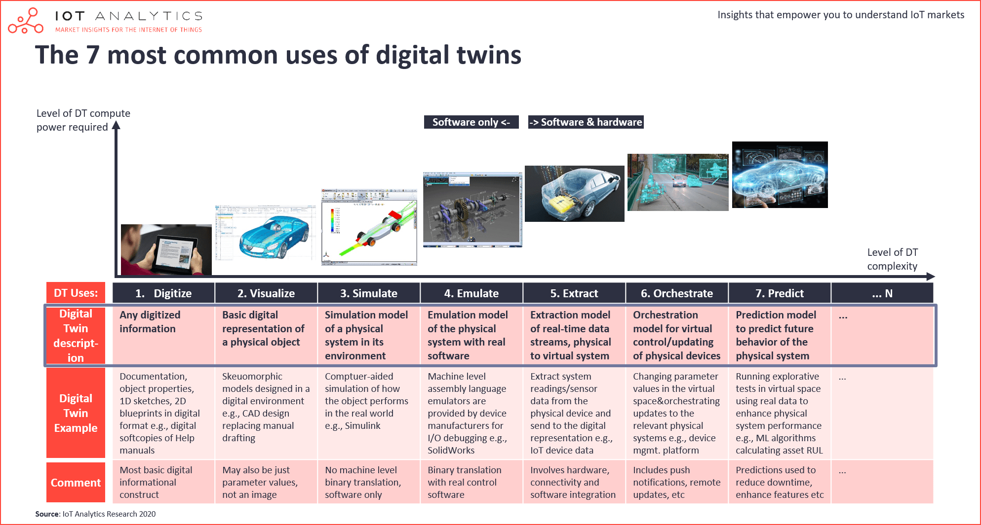 7 most common uses of digital twins