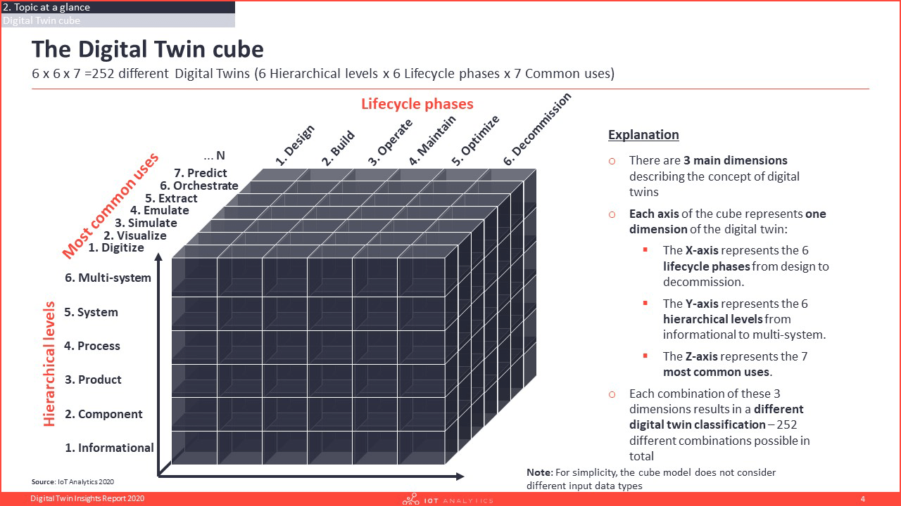 Digital Twin Insights Report 2020 Cube Analysis