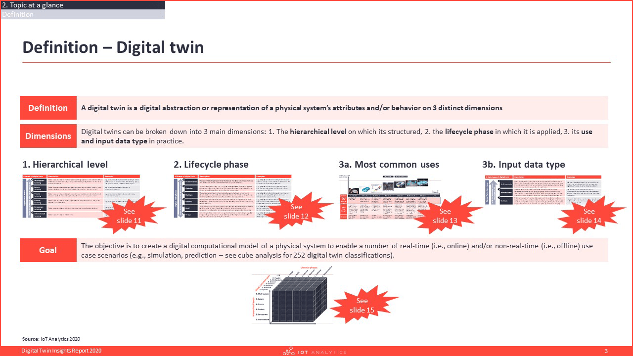 Digital Twin Insights Report 2020 Definition