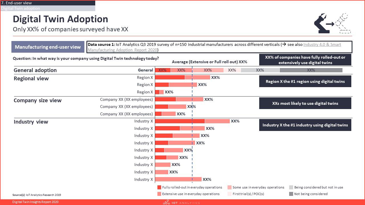 Digital Twin Insights Report 2020 Digital Twin Adoption