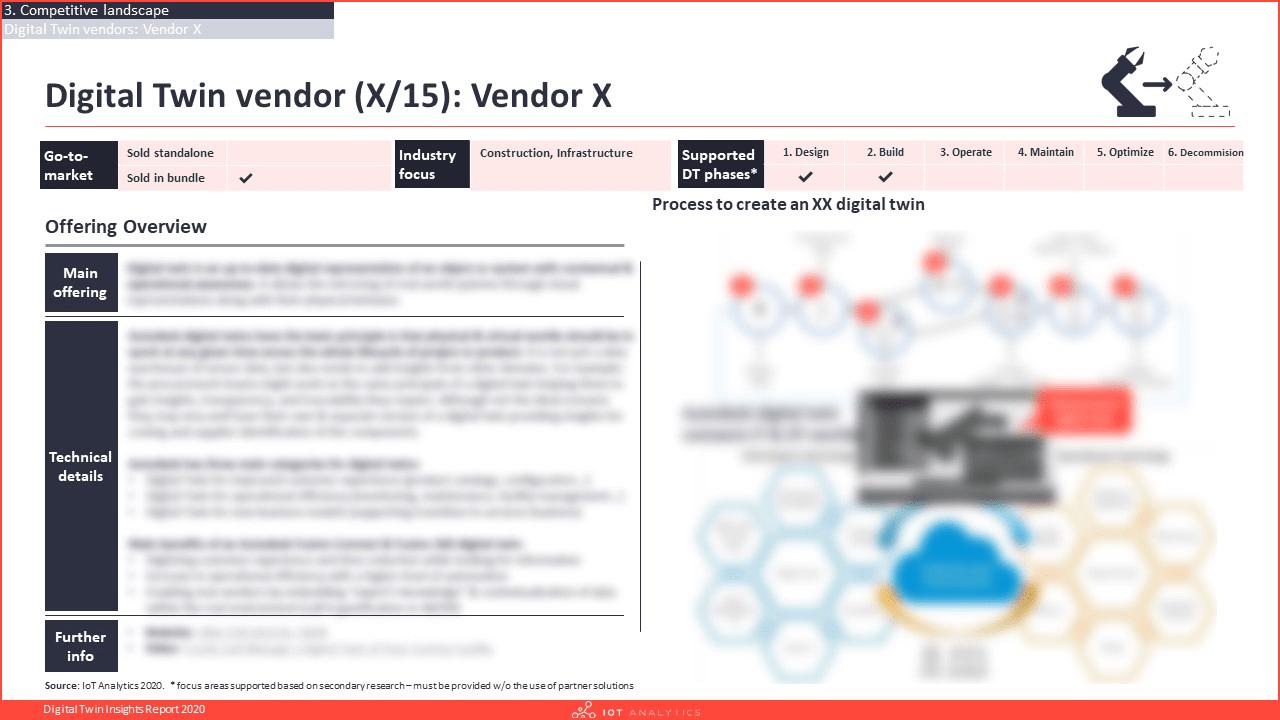 Digital Twin Insights Report 2020 Vendor profile