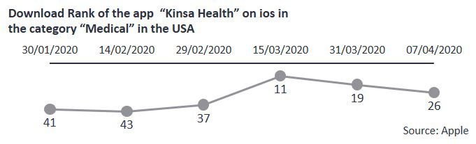 Download rank of the app kinsa health on ios
