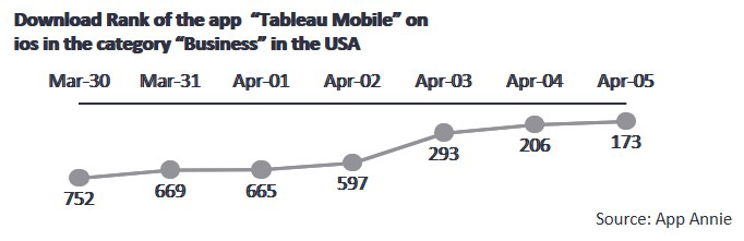 Download rank of the app tableau mobile on ios
