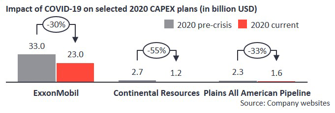 Impact of covid-19 on selected 2020 capex plans