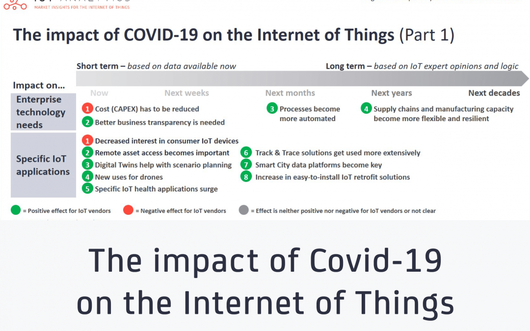 The impact of Covid-19 on the Internet of Things – now and beyond the Great Lockdown: Part 1