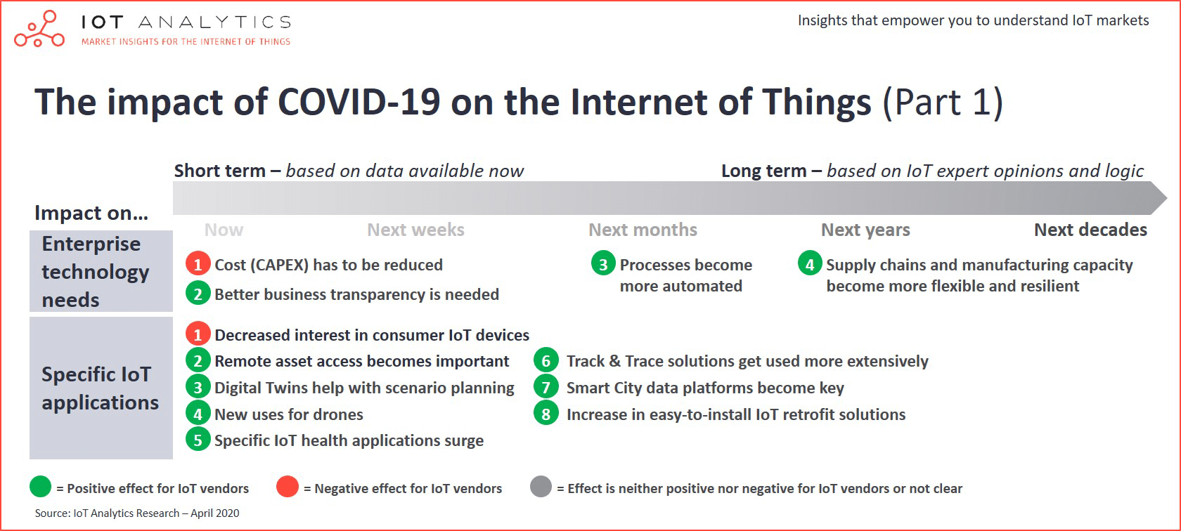The impact of Covid-19 on the Internet of Things