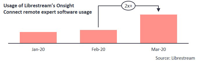 Usage of Librestream's Onsight Connect remote expert software usage