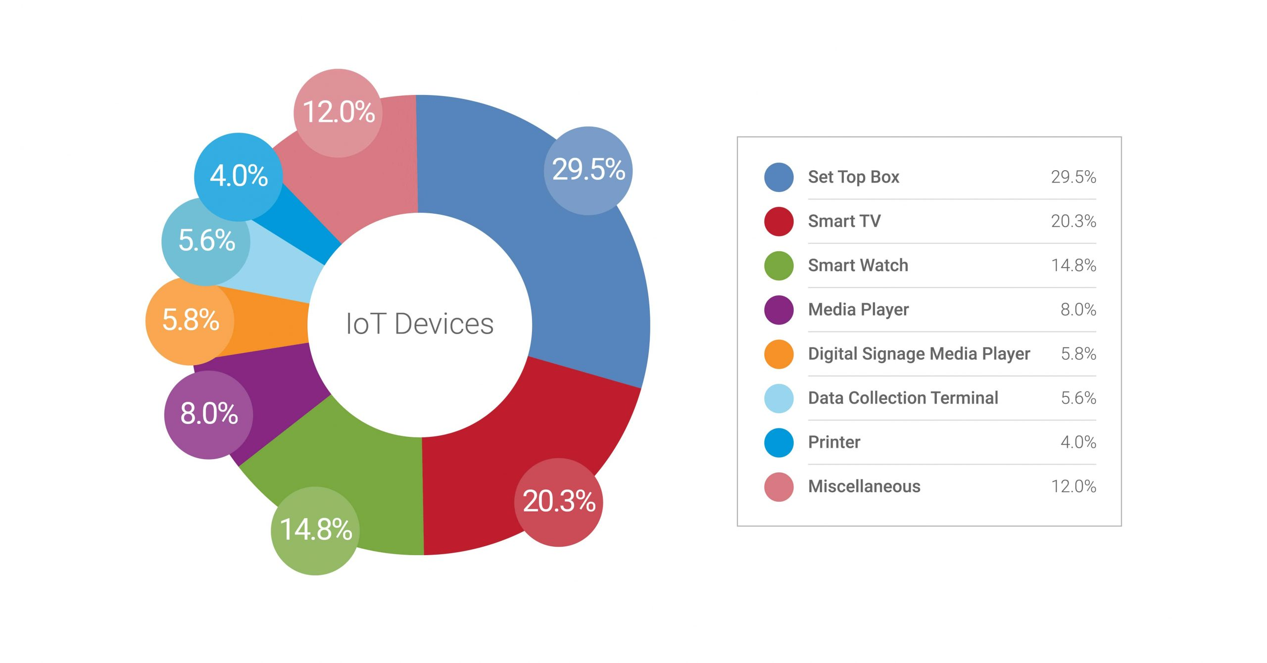 Distribution of device types in IoT traffic by Zscaler Cloud