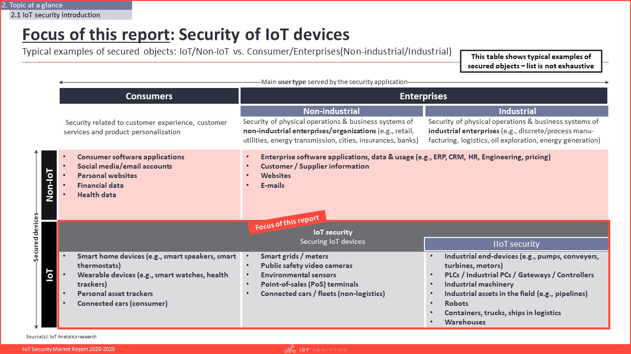 IoT Security Market Report 2020-2025 - Security of IoT devices