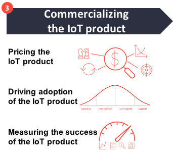 How to create a successful IoT business model - Commercializing the IoT product