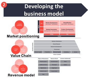 How to create a successful IoT business model - Developing the IoT product