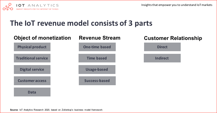How to create a successful IoT business model - IoT revenue model