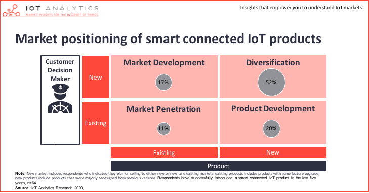 How to create a successful IoT business model - Market positioning of smart connected IoT products