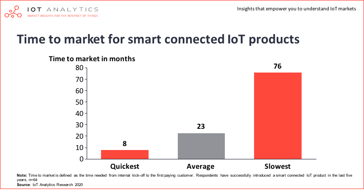 How to create a successful IoT business model - Time to market for smart connected IoT products