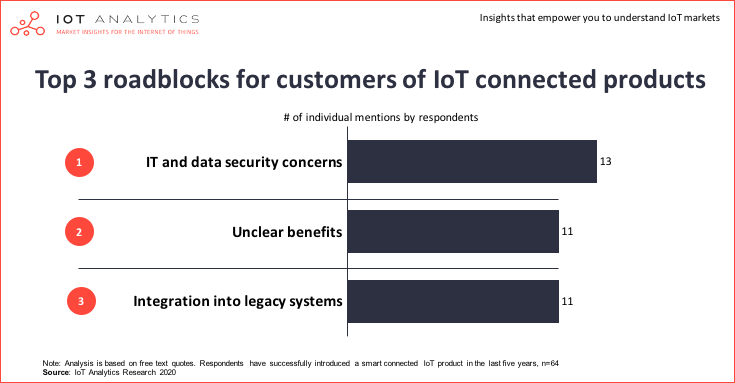 How to create a successful IoT business model - Top 3 roadblocks for customers of IoT connected products