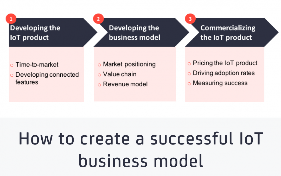 How to create a successful IoT business model – insights from early innovators